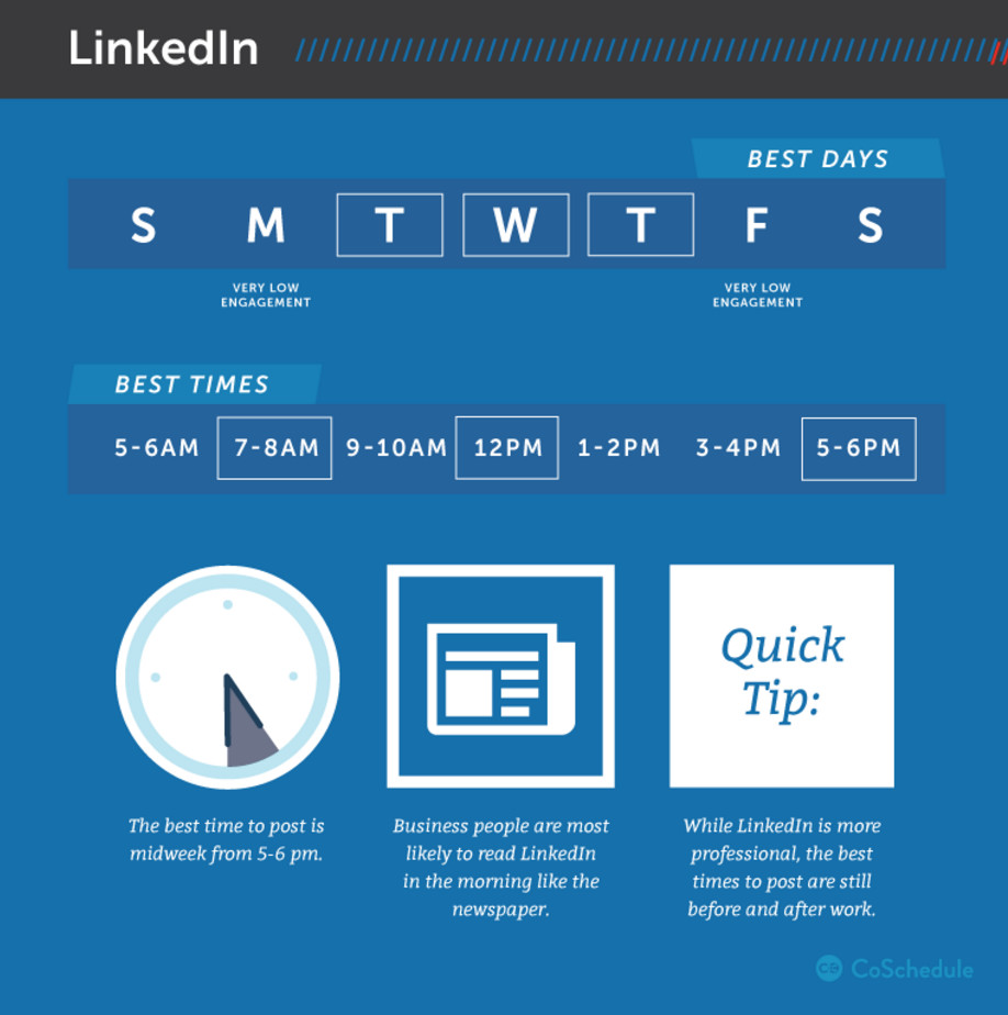 When Should You Post On LinkedIn? – The Art Of Social Sharing